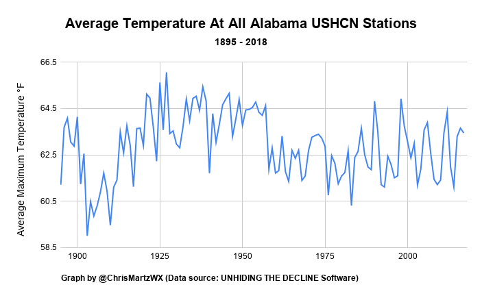This image has an empty alt attribute; its file name is average-temperature-at-all-alabama-ushcn-stations.png