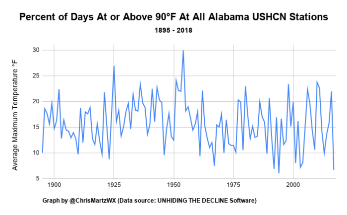 This image has an empty alt attribute; its file name is percent-of-days-at-or-above-90c2b0f-at-all-alabama-ushcn-stations.png