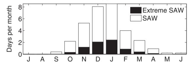 Figure 2. Monthly climatology of Santa Ana Wind events (Abatzoglou et al., 2013).