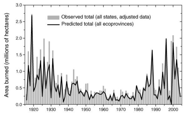 Figure 8. Observed and reconstructed area-burned comparison. Time series of observed total wildfire area burned (WFAB) for 11 western U.S. states (bars, adjusted for area reporting bias) and reconstructed total WFAB for 16 ecoprovinces (line) for the period 1916–2004. – Litell et al. (2009).