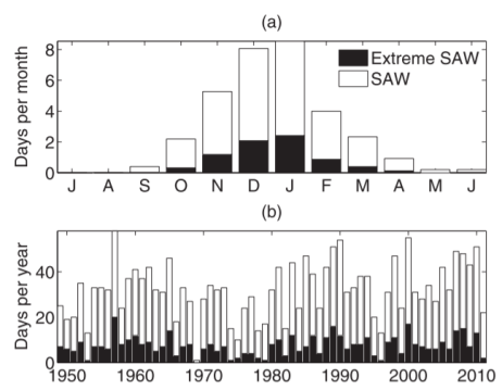 Figure 9b. Number of Santa Ana Wind days by year from 1948-2010. – Abatzogoul et al. (2013).