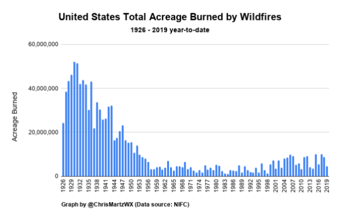 Figure 7. United States Total Acreage Burned by Wildfires. – NIFC.