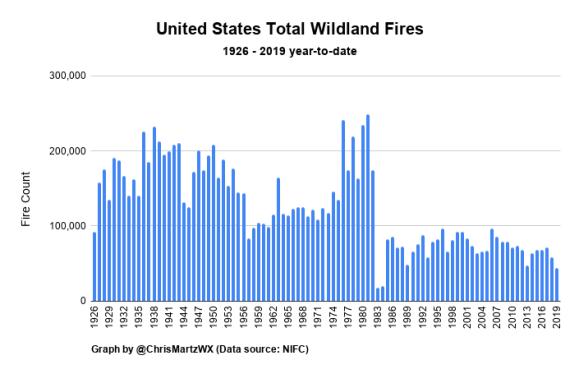 Figure 6. United States Total Wildland Fires. – NIFC.